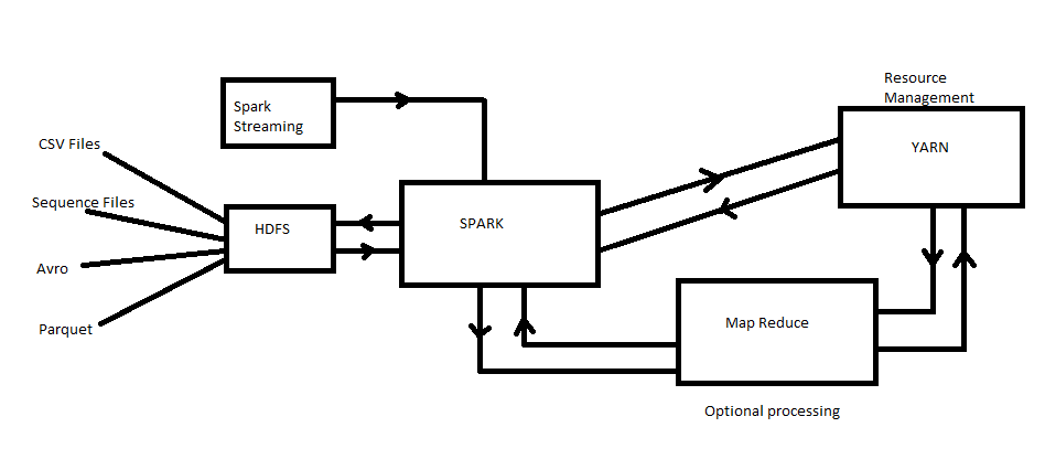 spark used with hadoop