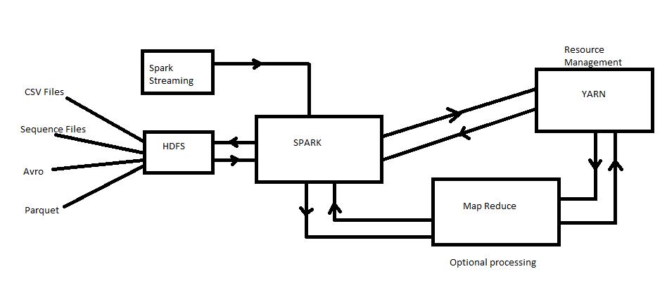 spark used with hadoop